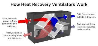 Head Recovery ventilator